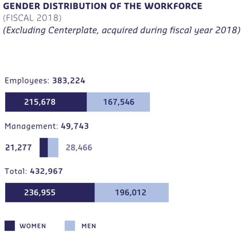 Gender distribution of the workfoce, 49,743 Managers 43% Female, 432,967 Employees 55% Female