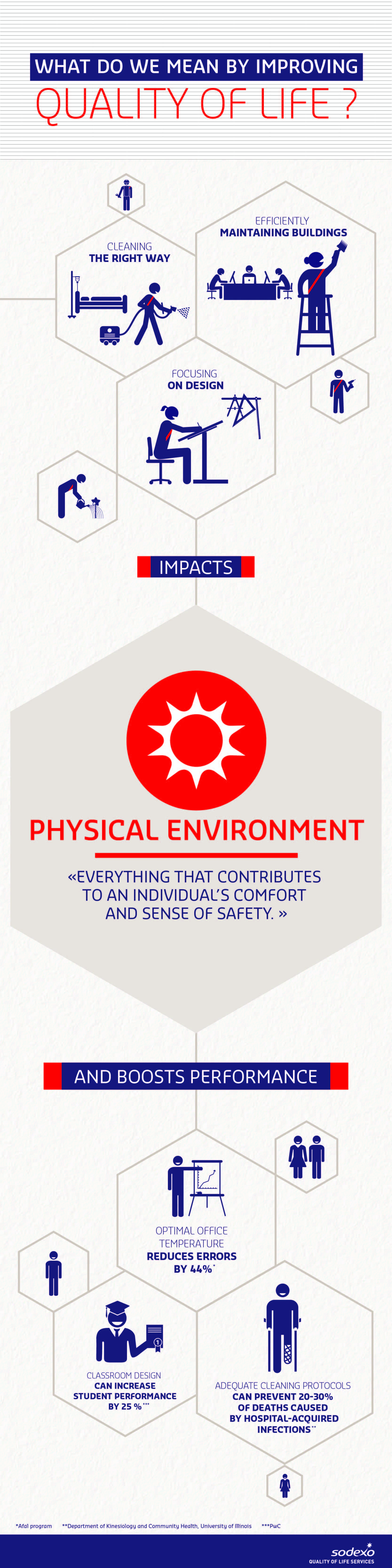 Quality of Life Dimension - Physical Environnement (infographic)