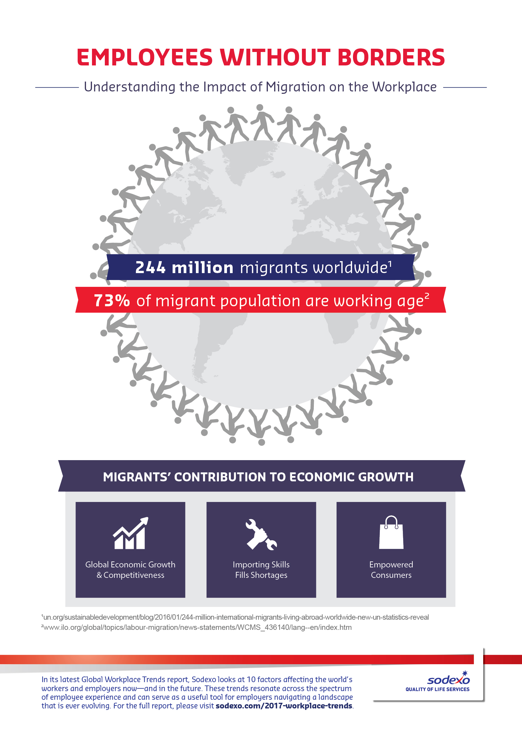 Infographic: employees without borders