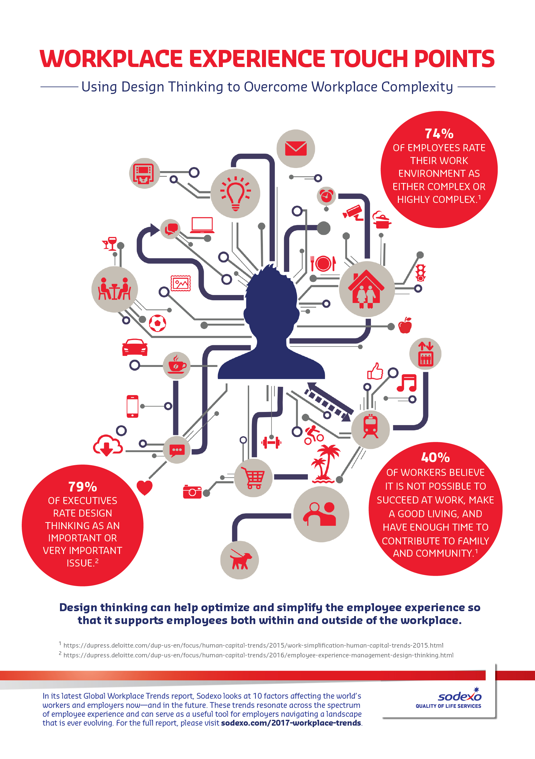 Infographic: workplace experience touch points